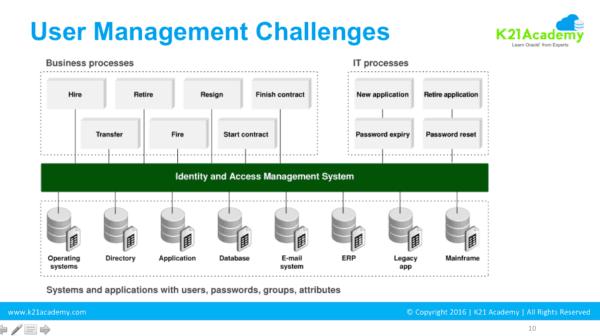 User Management Challenges-OIMDev