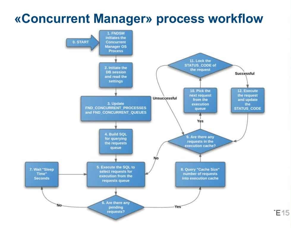 Concurrent Manager process Workflow