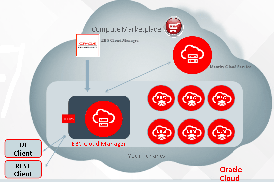 Oracle EBS Cloud Manager