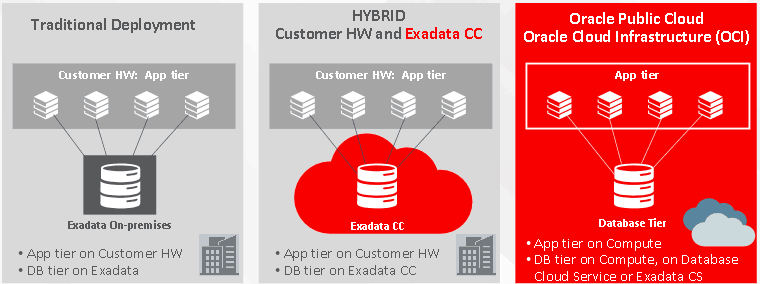 Deploy EBS on cloud with 3 ways