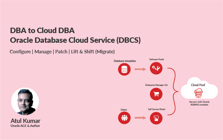 Oracle Database Cloud Administration