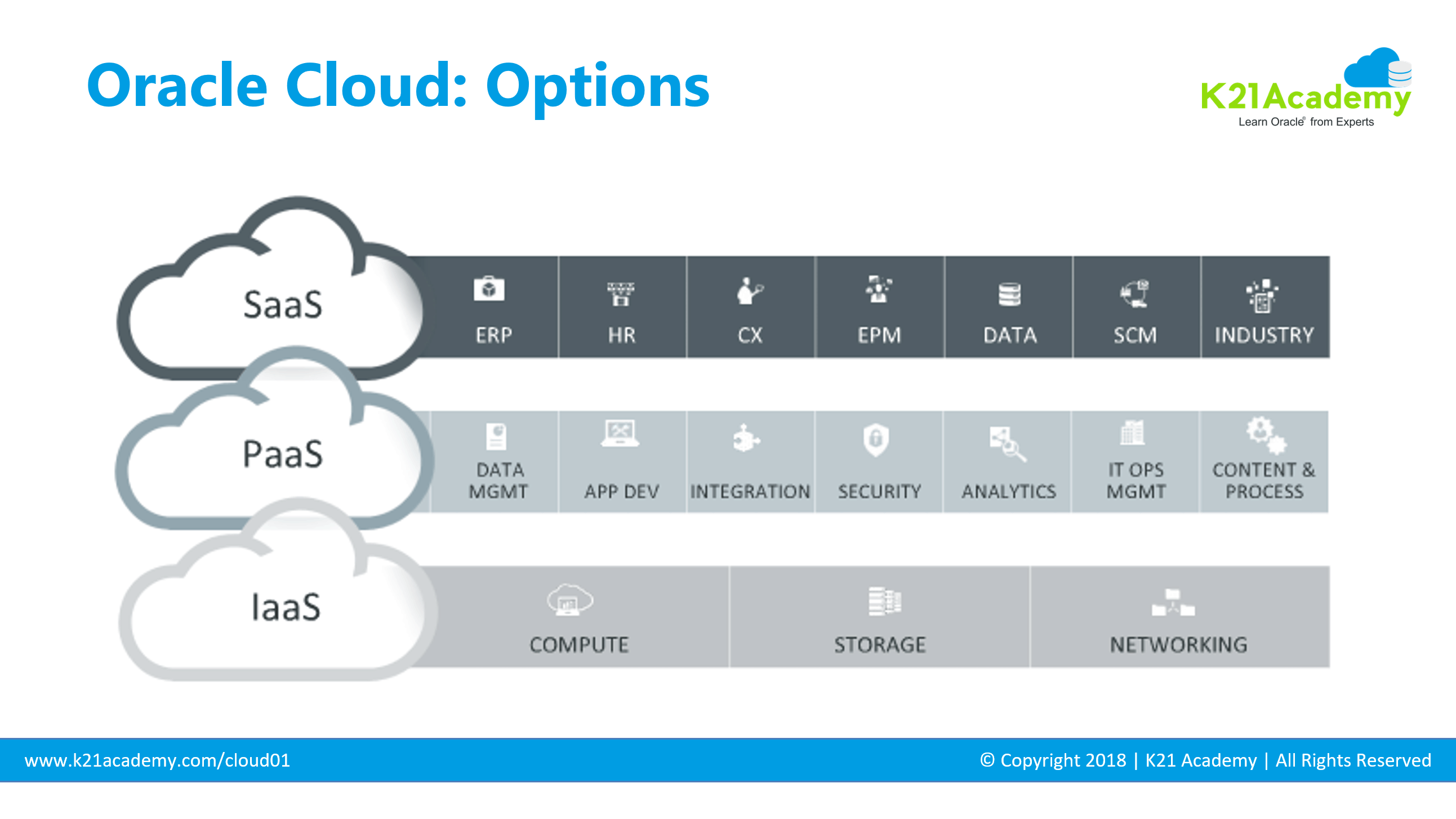 Different Oracle Cloud Options