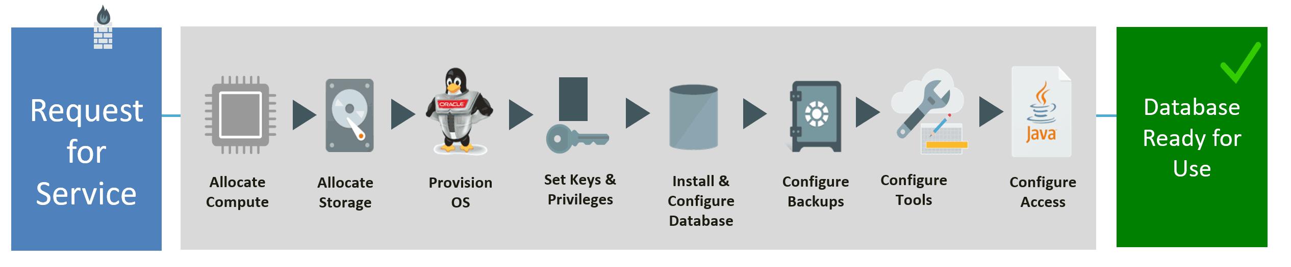 Deploying database on cloud