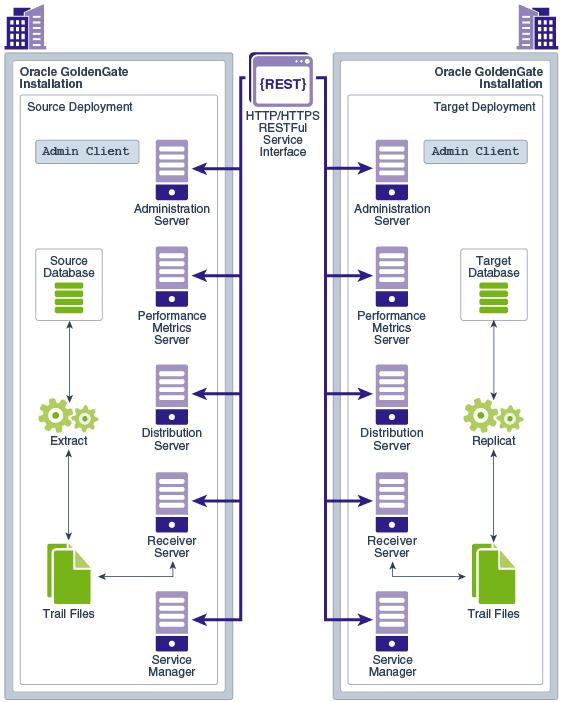 Architecture diagram of Oracle GoldenGate