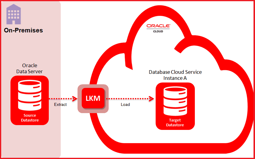 Migrating Oracle Database To Cloud