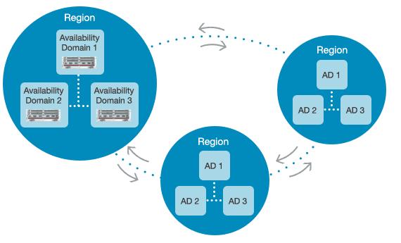 Availability Domain in OCI