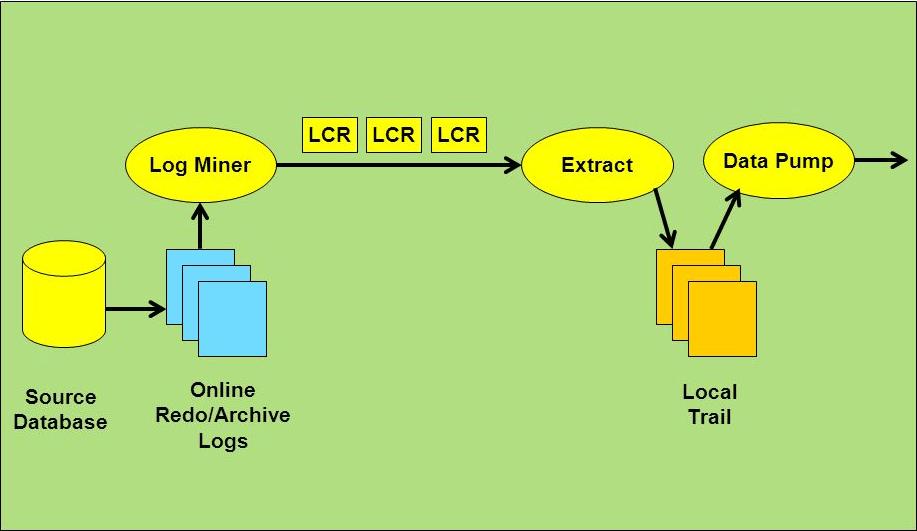 Diagram showing log miner