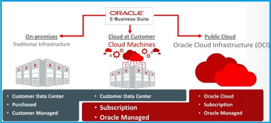 Oracle E Business Suite
