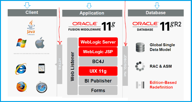 Architecture of Oracle EBS(R12.2)