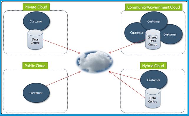 Cloud Computing Deployment Model