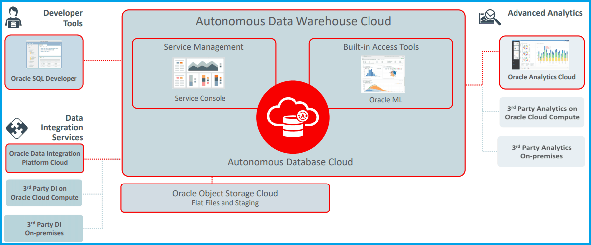 Architecture for Modern Cloud Data Warehousing