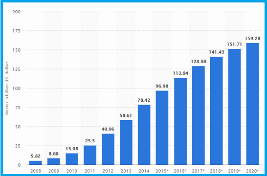 Market Stats for Cloud Computing