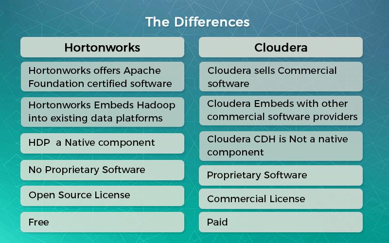 BigData & Hadoop, Hortonworks, Cloudera, Hadoop Distributions