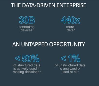 Data Driven Enterprise
