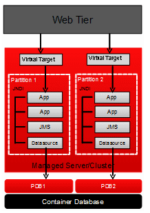 partition in weblogic