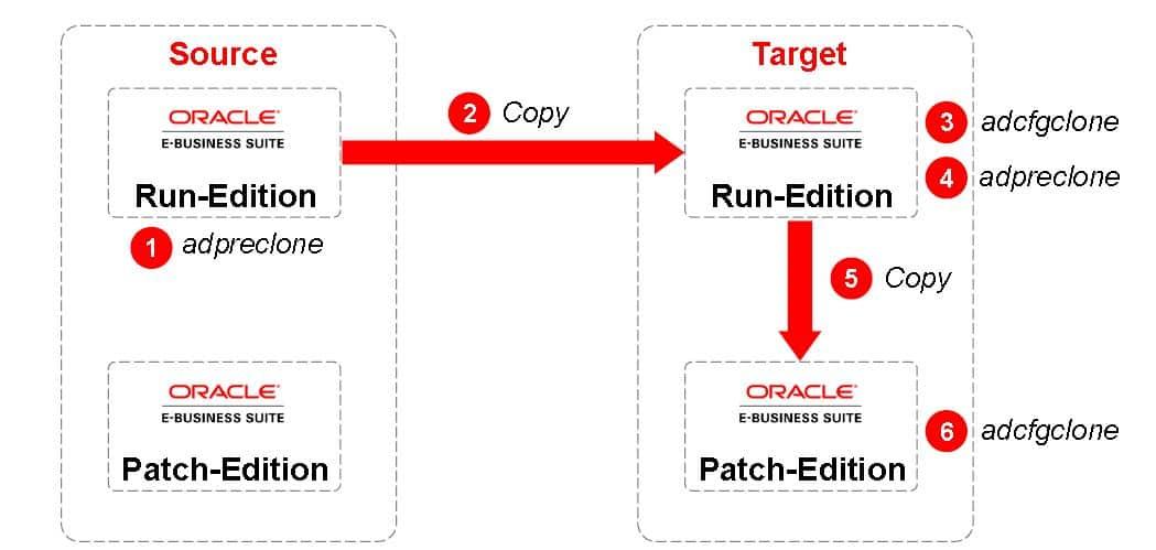 Oracle AppsDBA (R12) Cloning