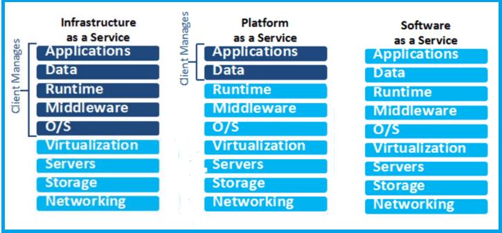 Cloud Computing Service Model