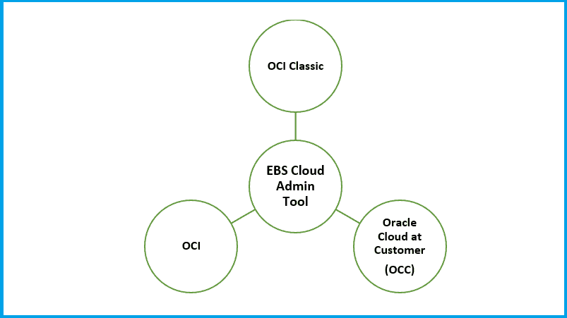 EBS Cloud Admin Tool diagram
