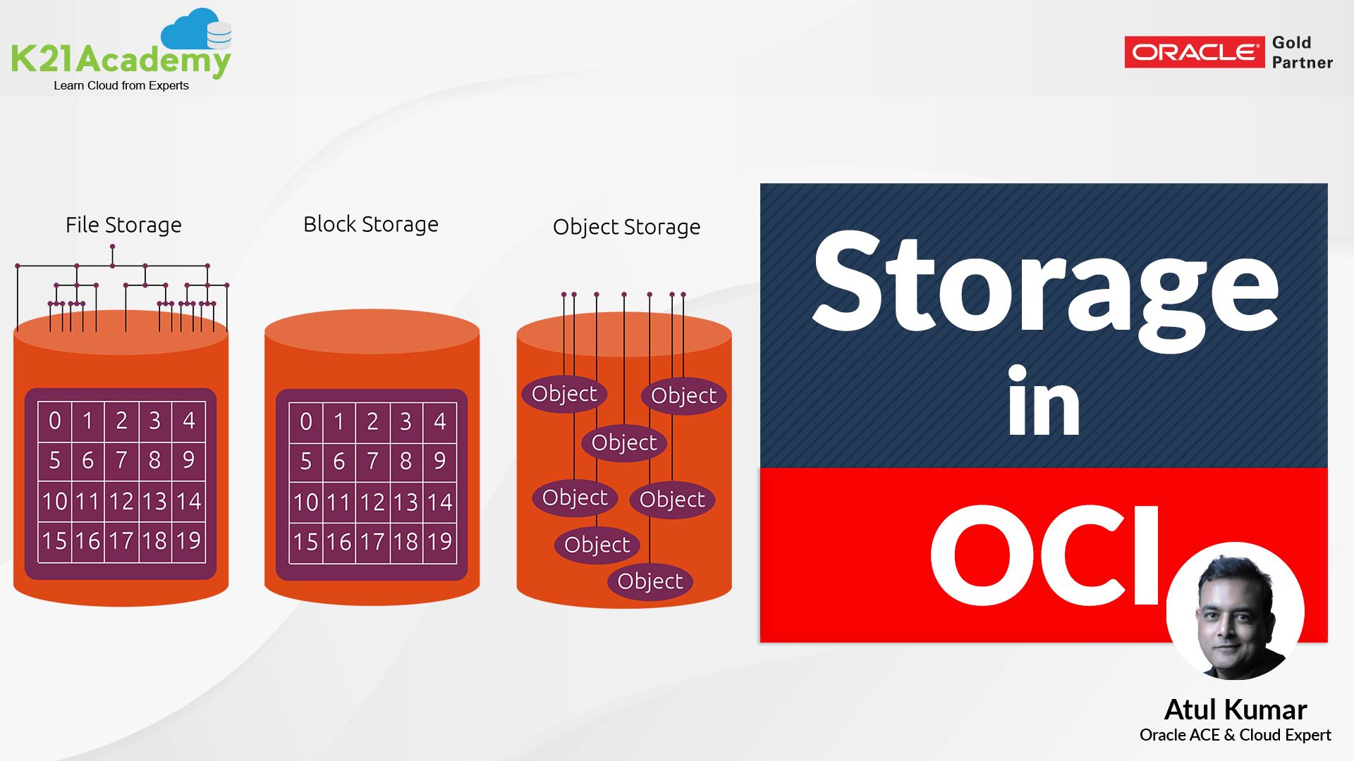 Storage In Oracle Cloud (OCI) - Block, Object (Standard & Archive), File & NVMe