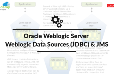 [Video] Oracle WebLogic Administration: Data Sources (JDBC) & JMS