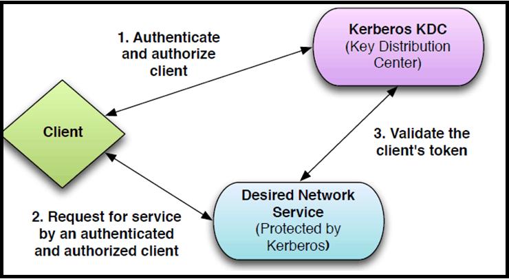 Kerberos Concepts