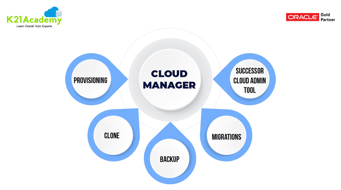 EBS Cloud Manager