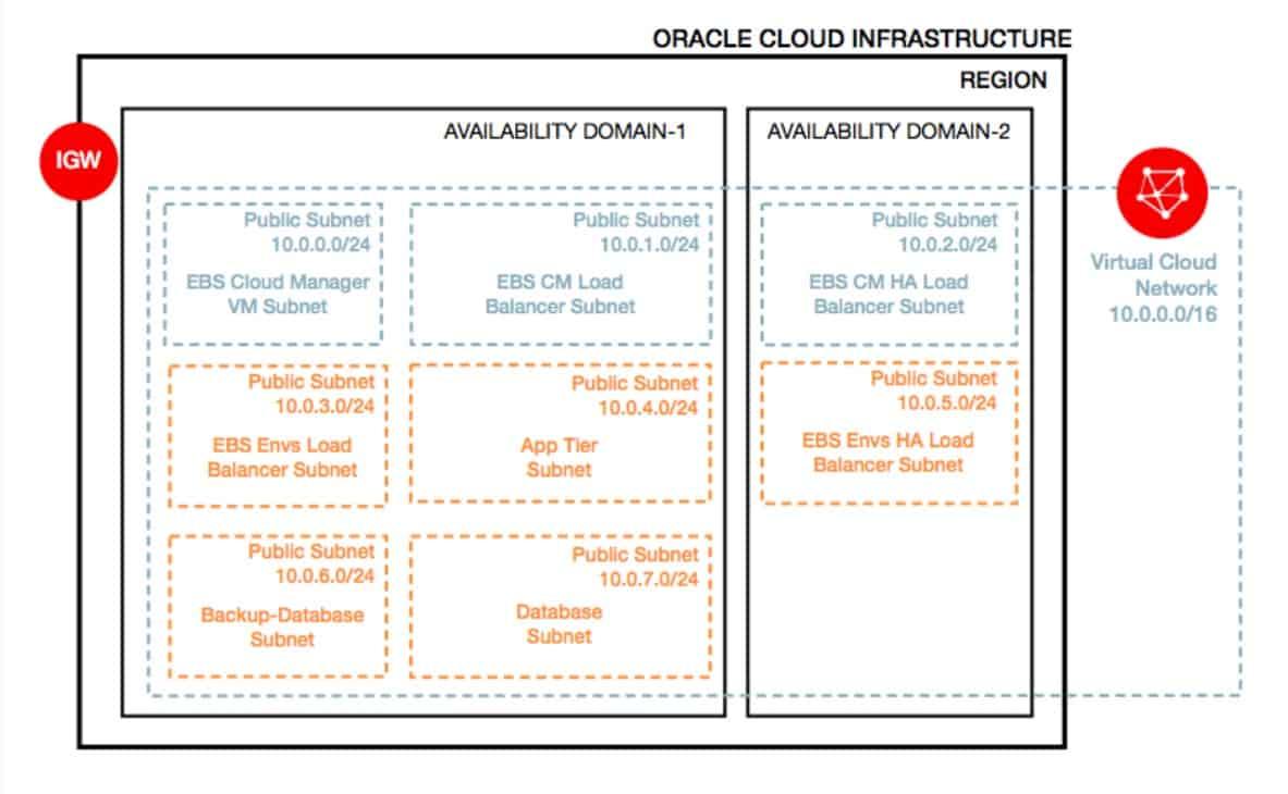 OCI EBS Cloud Manager Network