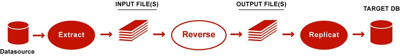 Reverse Utility