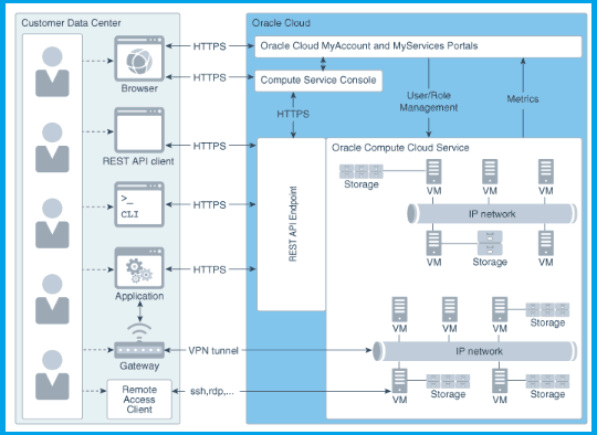 architectural overview of Compute Classic.