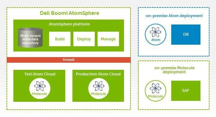 Dell Boomi Atomsphere