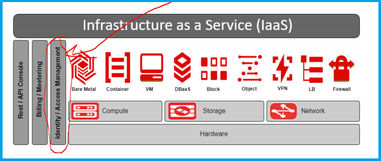 Infrastructure as a Service(IaaS)