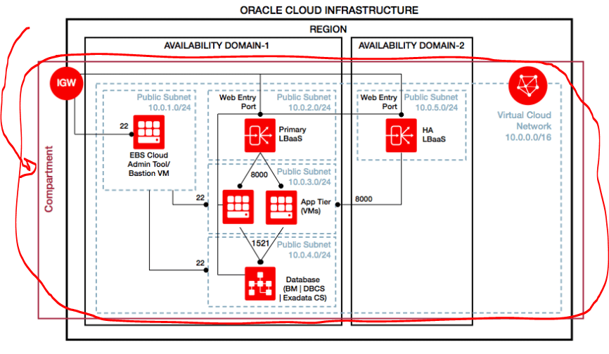 Oracle Cloud Infrastructure (OCI) Compartment