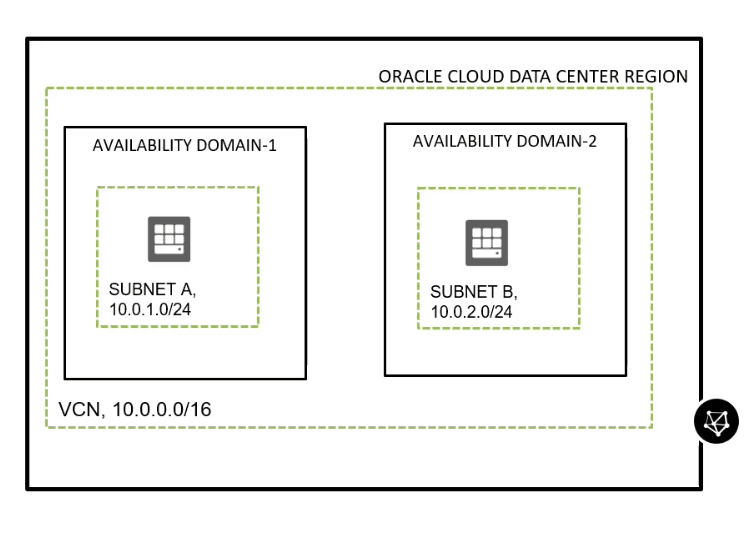 VCN & Subnet : Oracle Cloud Data Center Region