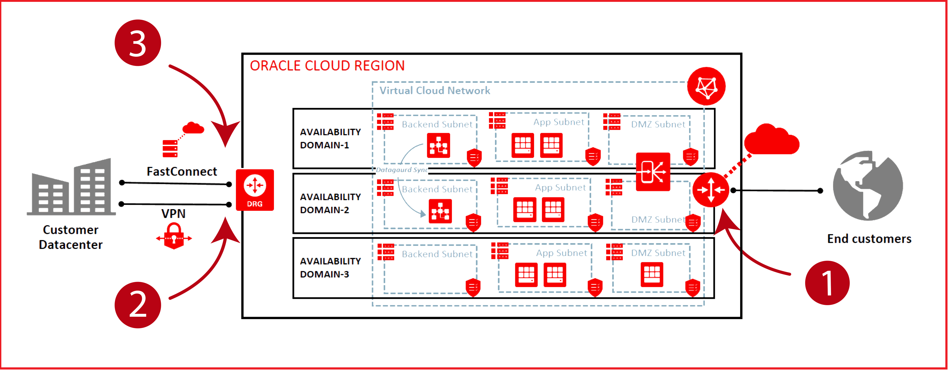 3 Ways to Connect to Oracle Cloud