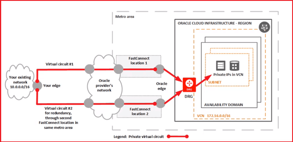FastConnect solution explained with diagram