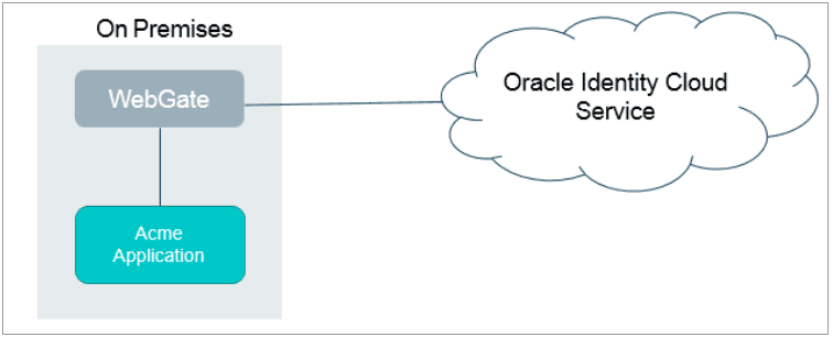 Oracle Identity cloud service