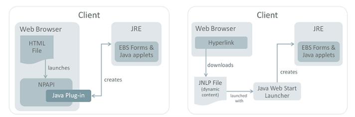 java plug-in and java web start