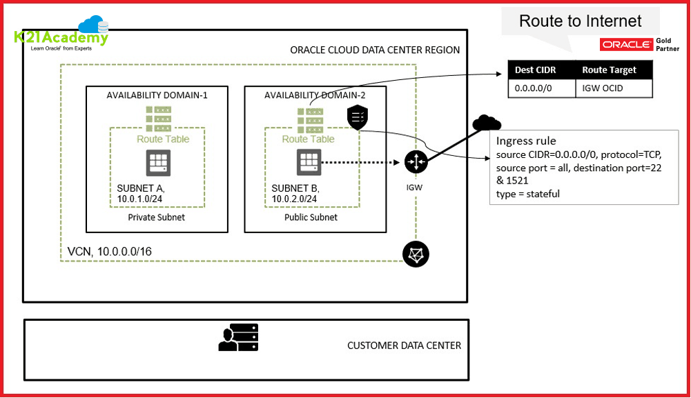 Public IP Oracle Cloud Infrastructure