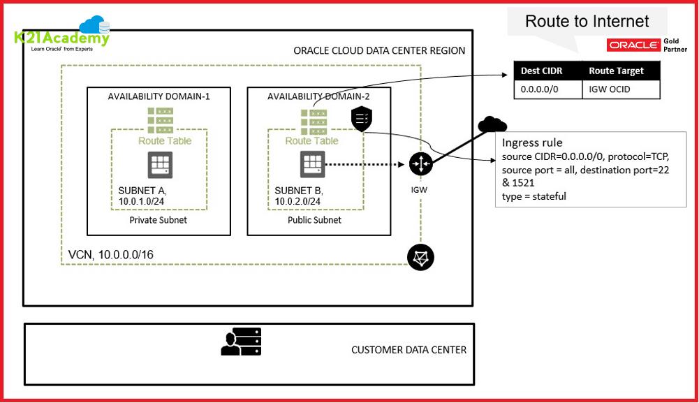 Public IP Oracle Cloud Infrastructure
