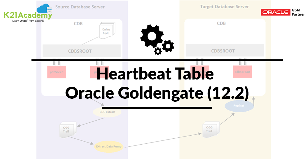 Heart Beat Table of Golden gate