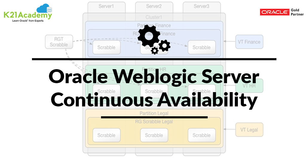 Oracle Weblogic Server Continuous Availability
