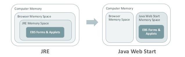EBS 12.1 java forms NPAPI plugin patches oracle webstart web start JNLP