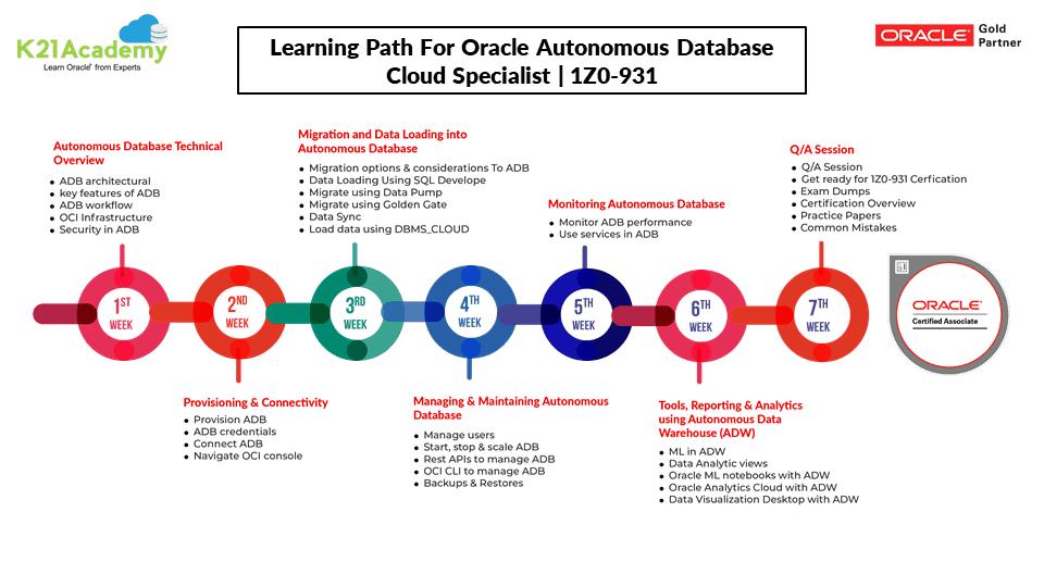 Autonomous Database Learning Path 1Z0-931