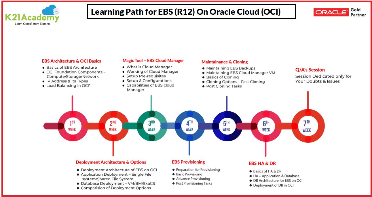 EBS (R12) on OCI Learning Path