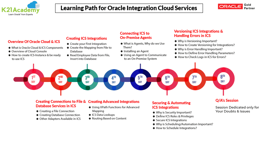 OIC Learning Path