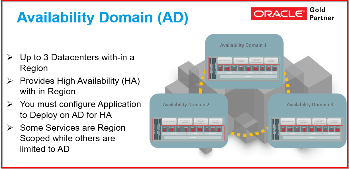 Availability Domain in OCI