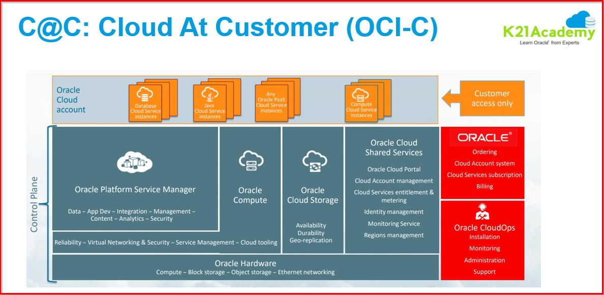 Cloud at Customer