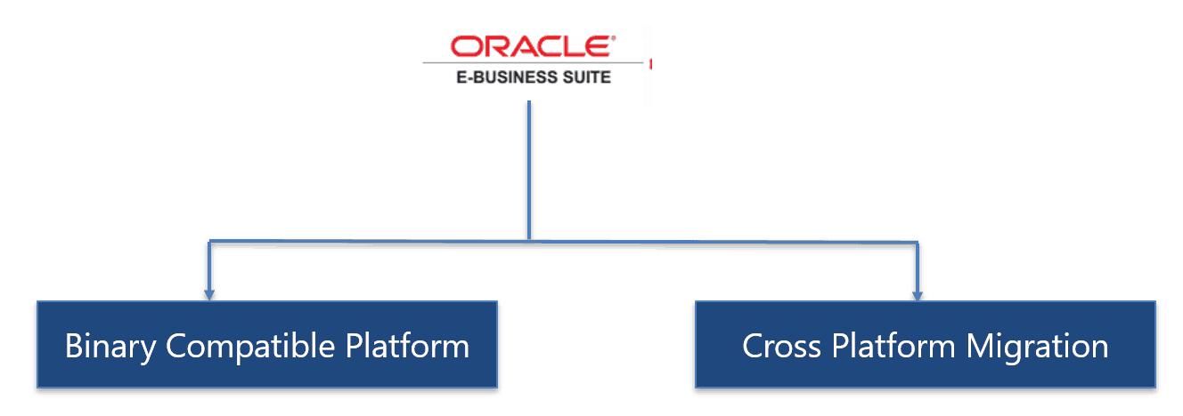 E-Business Suite (EBS) Migration