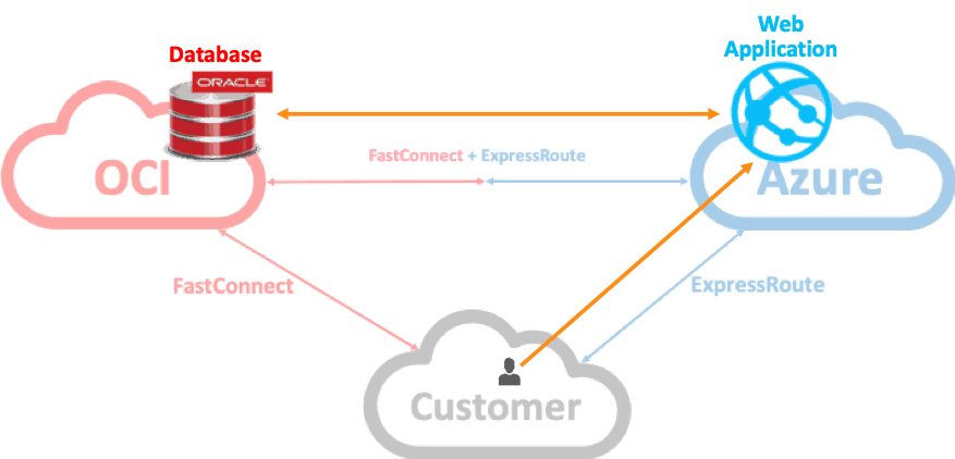 Traffic Flow Between Oracle Cloud Infrastructure, Azure, and Non-Cloud Networks