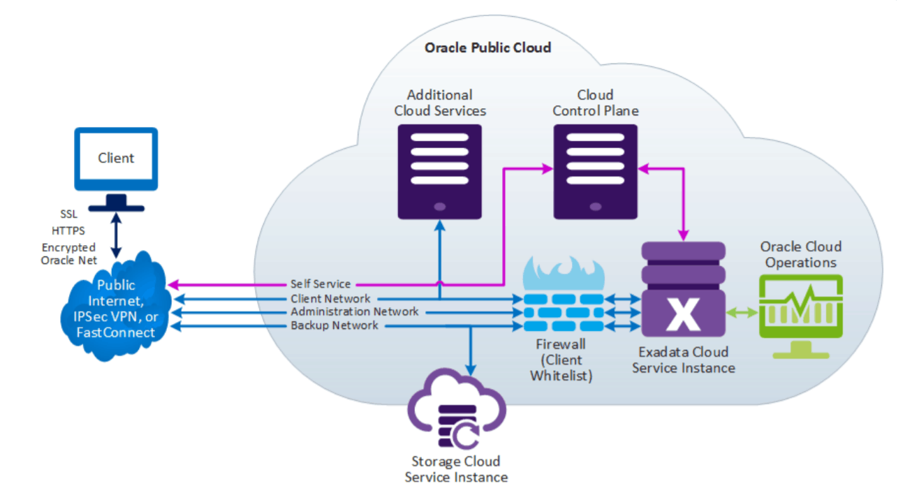Exadata on Cloud and Related Cloud Services